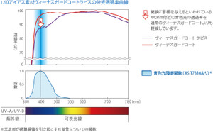 Lapis_curve_2